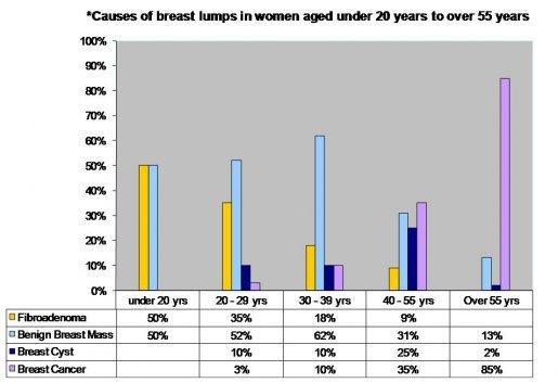 Breast_Lumps