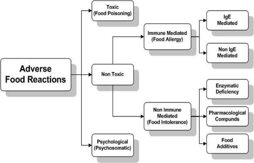 Adverse Food Reactions